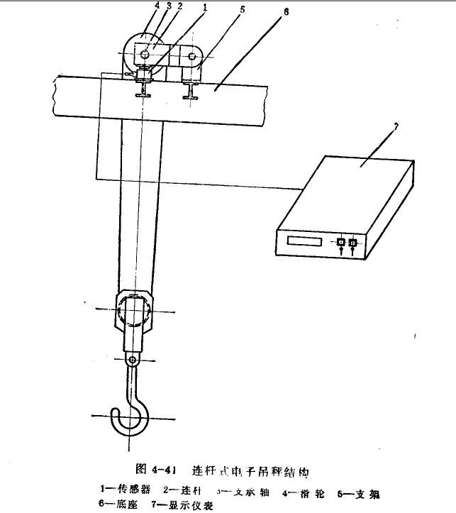 电子吊秤常见3种结构形式