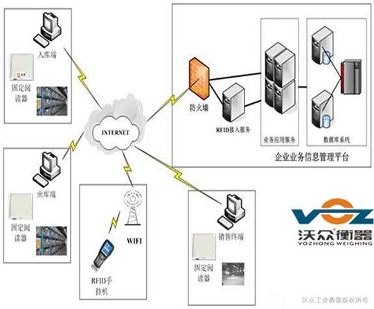 数字化仓库管理系统