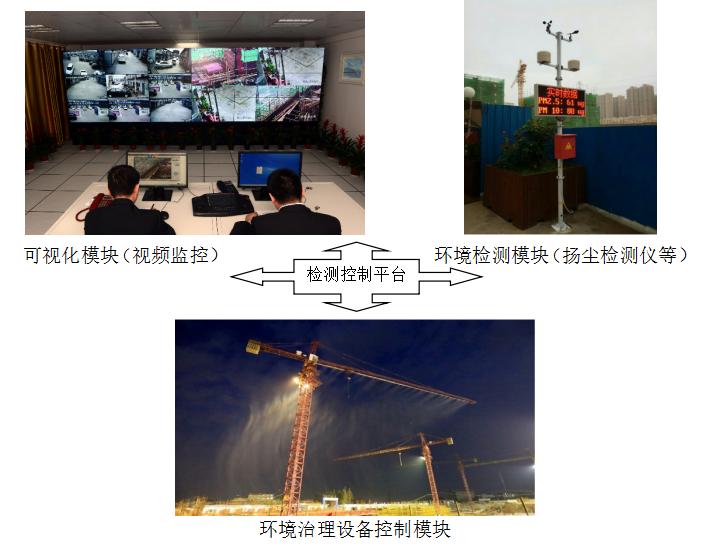 扬尘监测联动系统