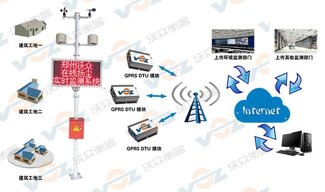 扬尘在线监测系统传输示意图