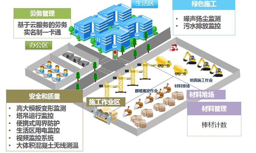 智慧化工地模型