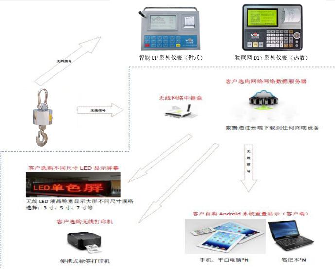 物联网电子bob体育官方平台传输示意图