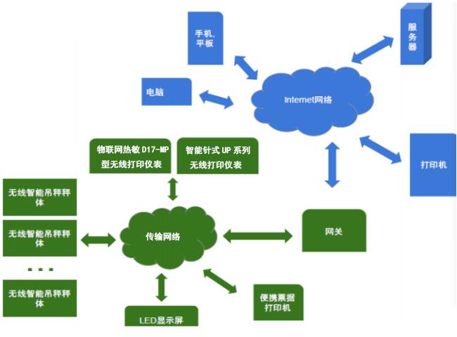 D17-MP电子bob体育官方平台传输示意图